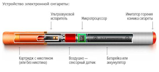 Принцип работы электронной сигареты